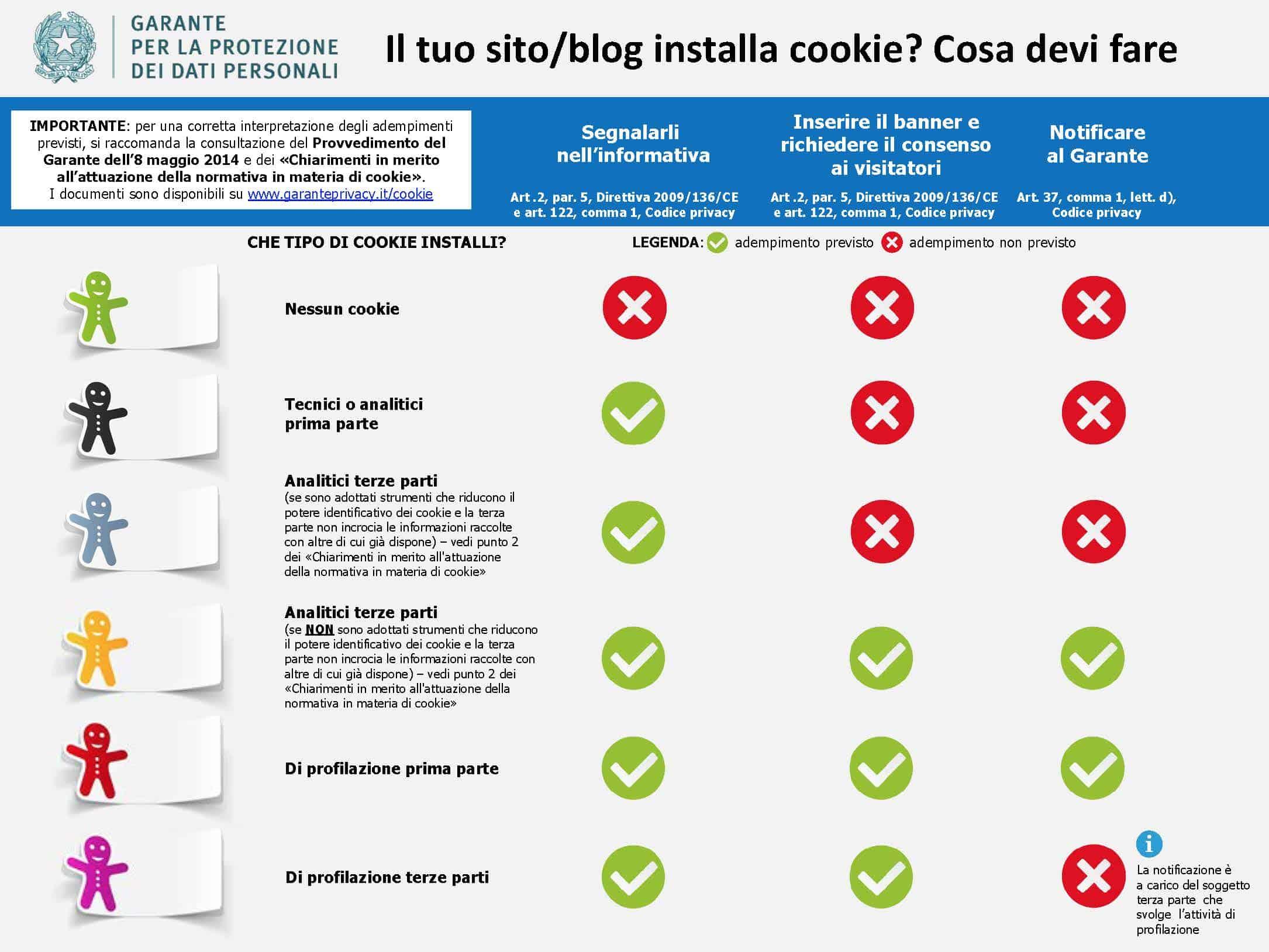 come-adeguare-il-sito-ai-cookie